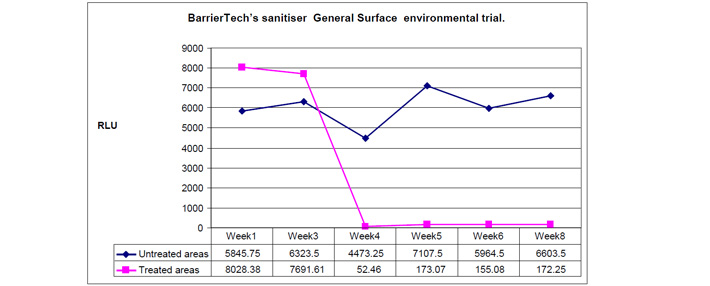 BarrierTech Sanitiser General Surface Test Results