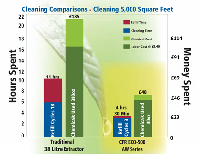 Cleaning Comparisons, Cleaning 5,000 Square Feet