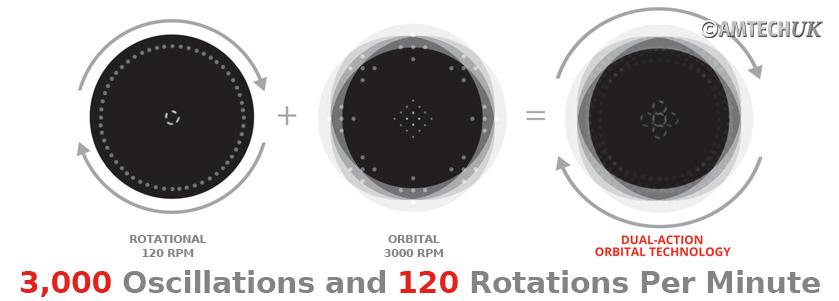 Orbot SLiM oscillation and orbital diagram
