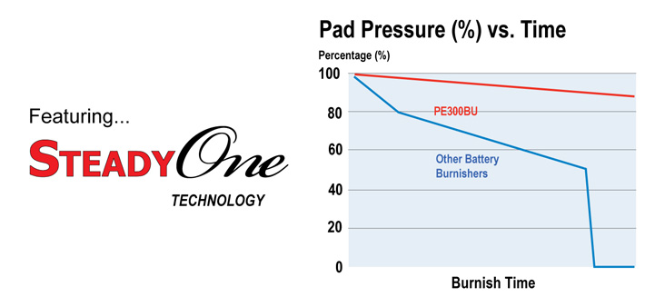 Pad pressure vs time