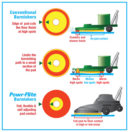 Powr-Flite floor machine pad even and uneven infographic